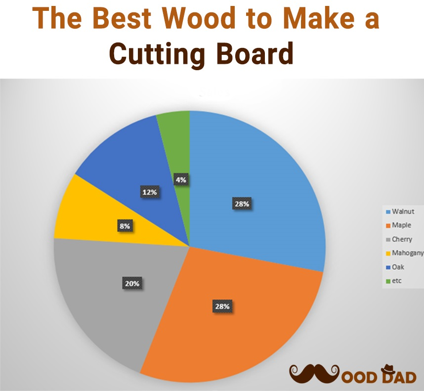 The Best Wood to Make a Cutting Board