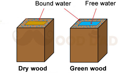 Wood Moisture